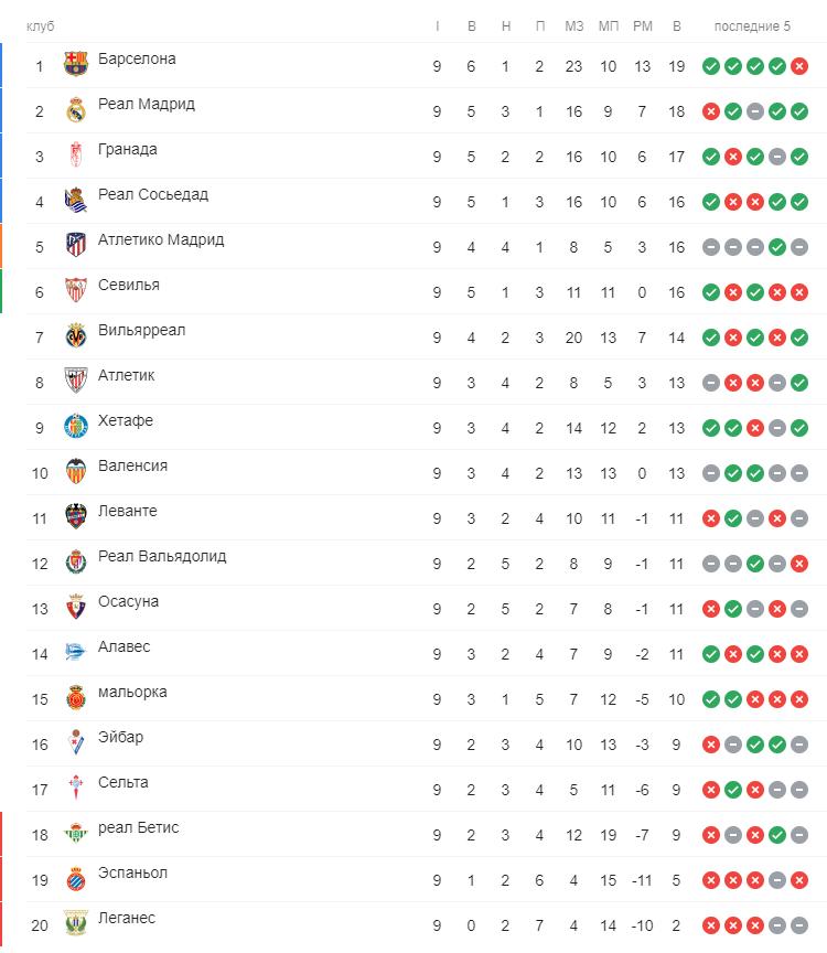 Таблица Ла Лиги после 9 тура